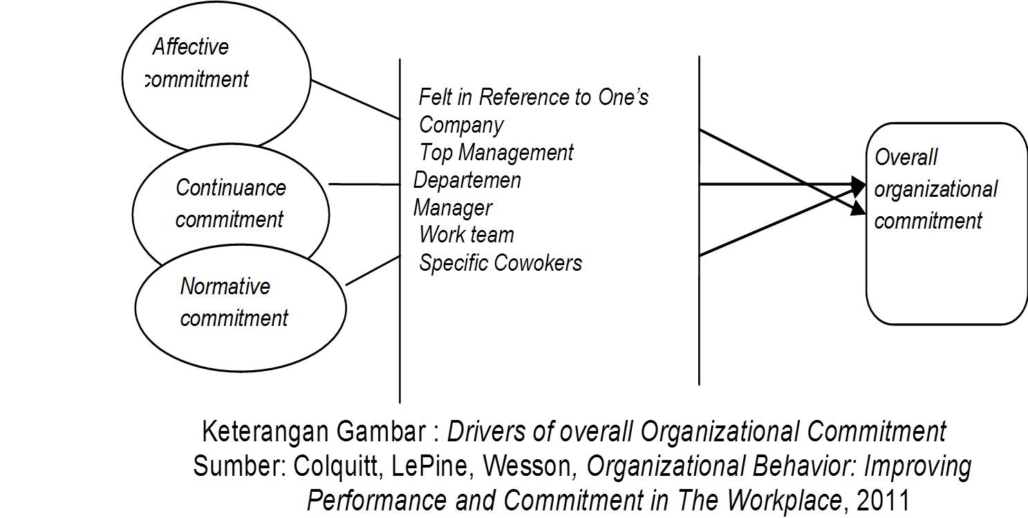 affective normative and continuance commitment levels Job satisfaction and organizational commitment: career exhibit higher levels of continuance and normative job satisfaction and organizational commitment.